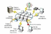 Pourquoi sécuriser les réseaux