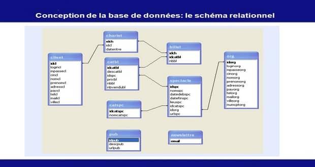 Supports De Cours Pdf Tutoriels Et Formation A Telecharger Gratuitement Le Modele Relationnel