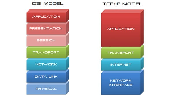 OSI - TCP/IP